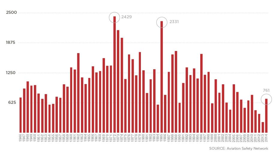 график авиакатастроф